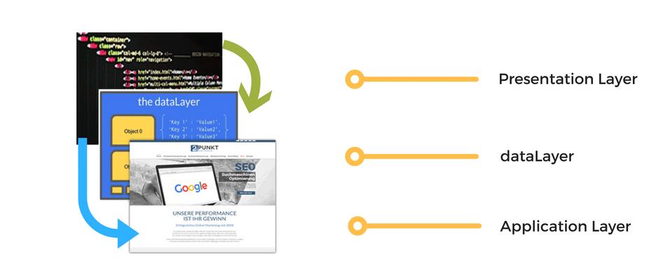 datalayer zwischen Application und Präsentationsschicht
