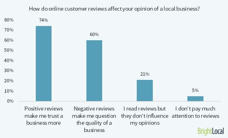 Nutzer vertrauen Unternehmen mehr wenn sie Bewertungen aufweisen