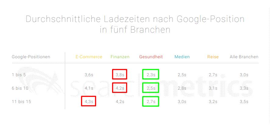Durchschnittliche Ladezeit Top 5 Positionen Google