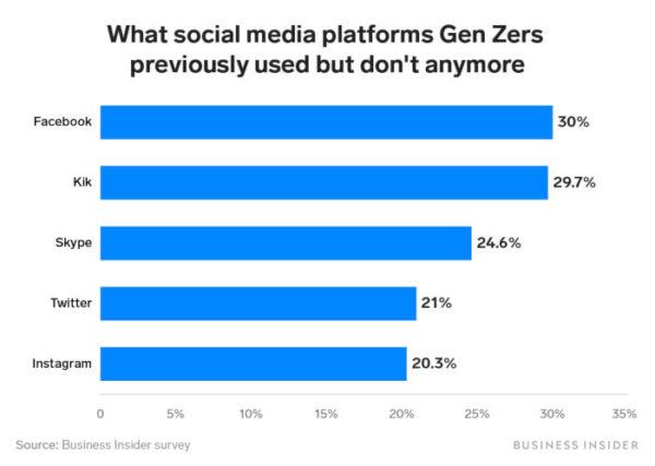 Facebook ist bei Gen Z nicht beliebt