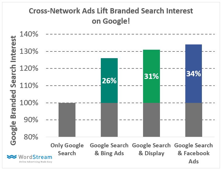 Steigerung der Google Markensuche durch Facebook Werbung